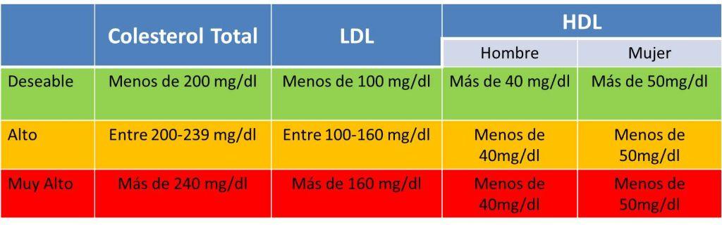 Doctor, ¿padezco de colesterol? | Sala de Espera