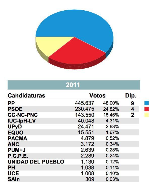 El voto de izquierda sale a subasta - Subastas ministerio del interior ...